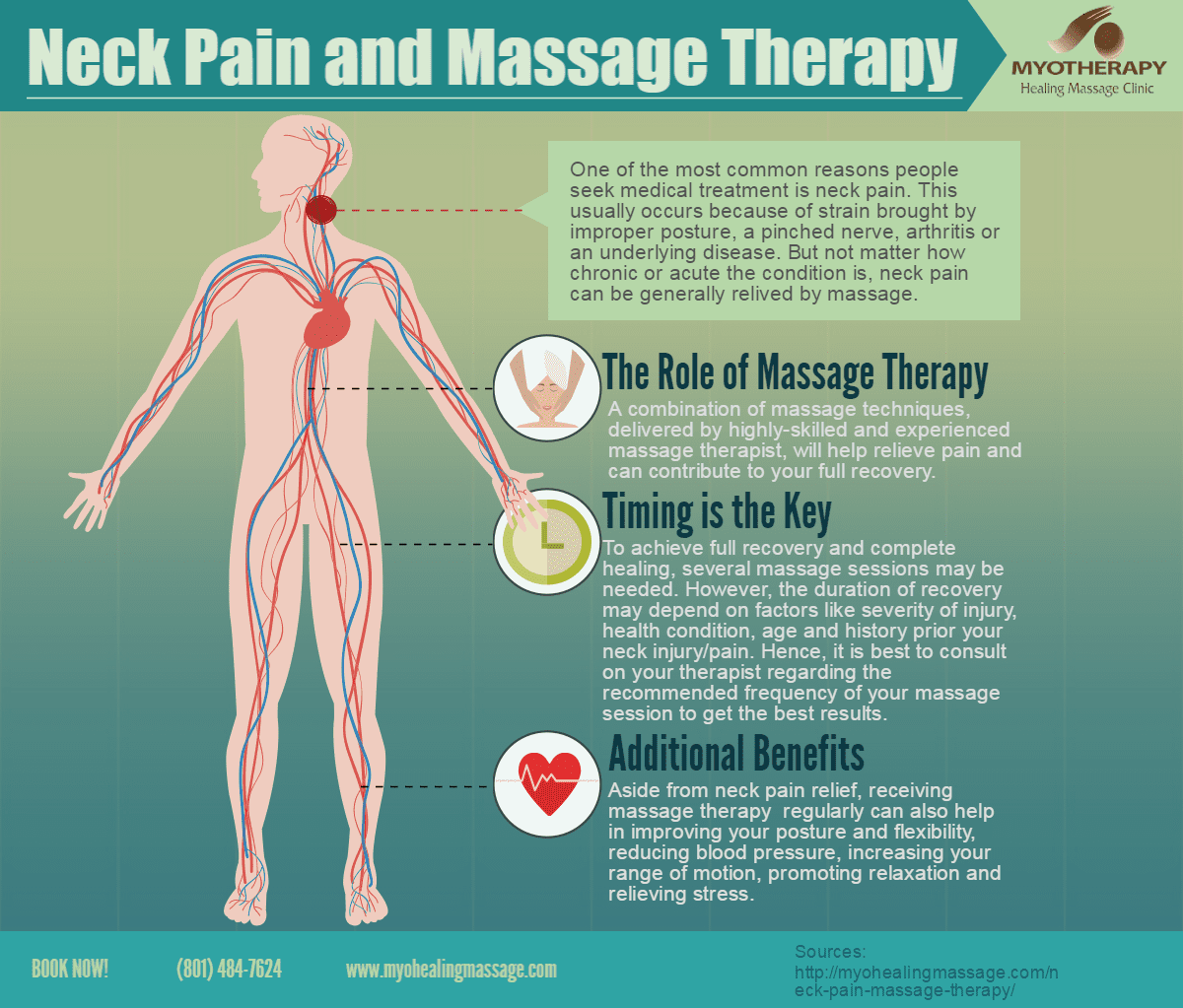 Neck Pain and Massage Therapy - Infographic